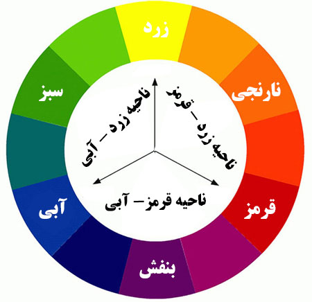 دایره رنگ , چرخه رنگ